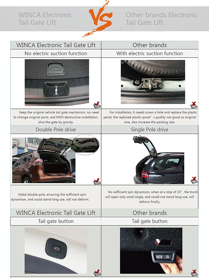 For hyundai new tucson 2015 smart auto electric tail gate for Too hot motors tucson